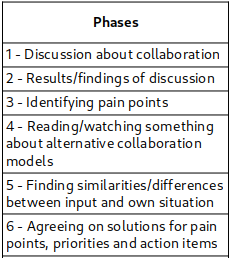 The vertical level of a workshop plan with the discussion first model.